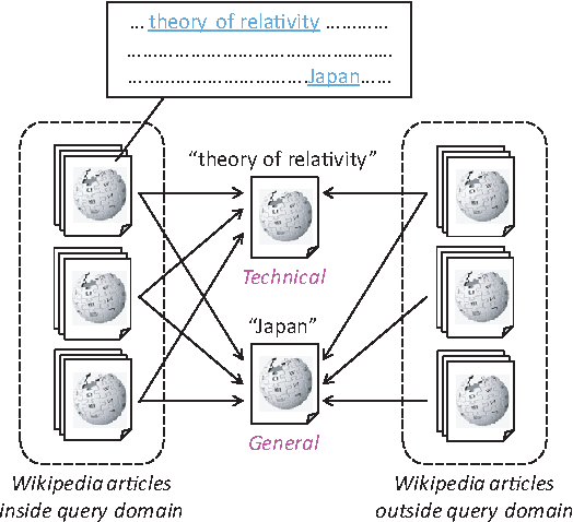 Figure 2 from Adaptive ranking of search results by