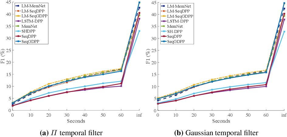 Figure 2 for Improving Sequential Determinantal Point Processes for Supervised Video Summarization