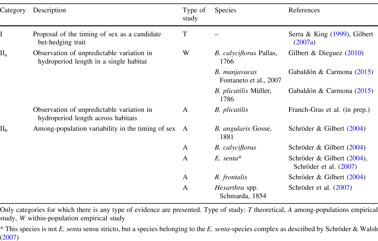 Table 2 Categories of bet-hedging evidence in the timing of sex in rotifers