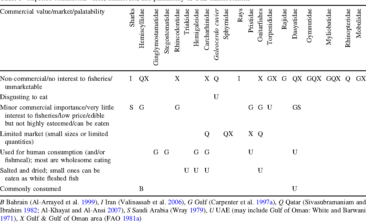 Table 5 from Elasmobranchs of the Persian (Arabian) Gulf: ecology