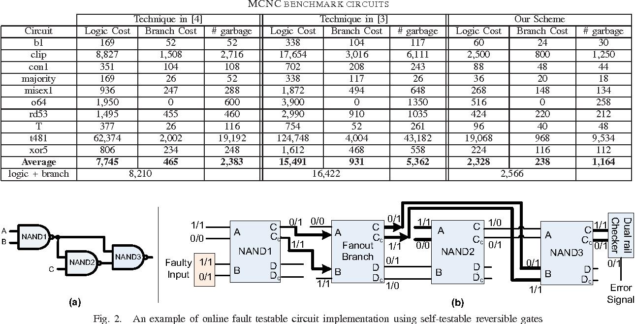 Online fault testing of reversible logic using dual rail coding ...
