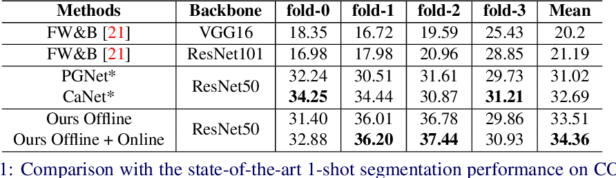 Figure 2 for BriNet: Towards Bridging the Intra-class and Inter-class Gaps in One-Shot Segmentation