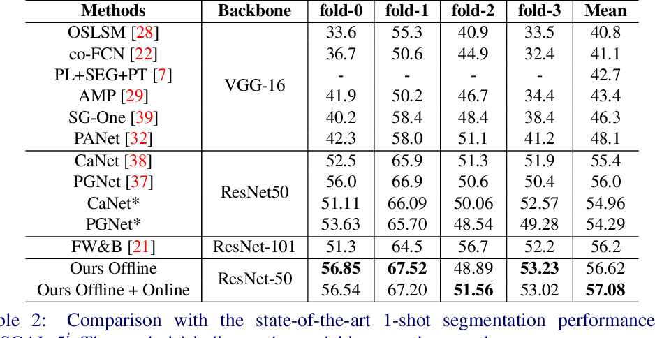 Figure 4 for BriNet: Towards Bridging the Intra-class and Inter-class Gaps in One-Shot Segmentation