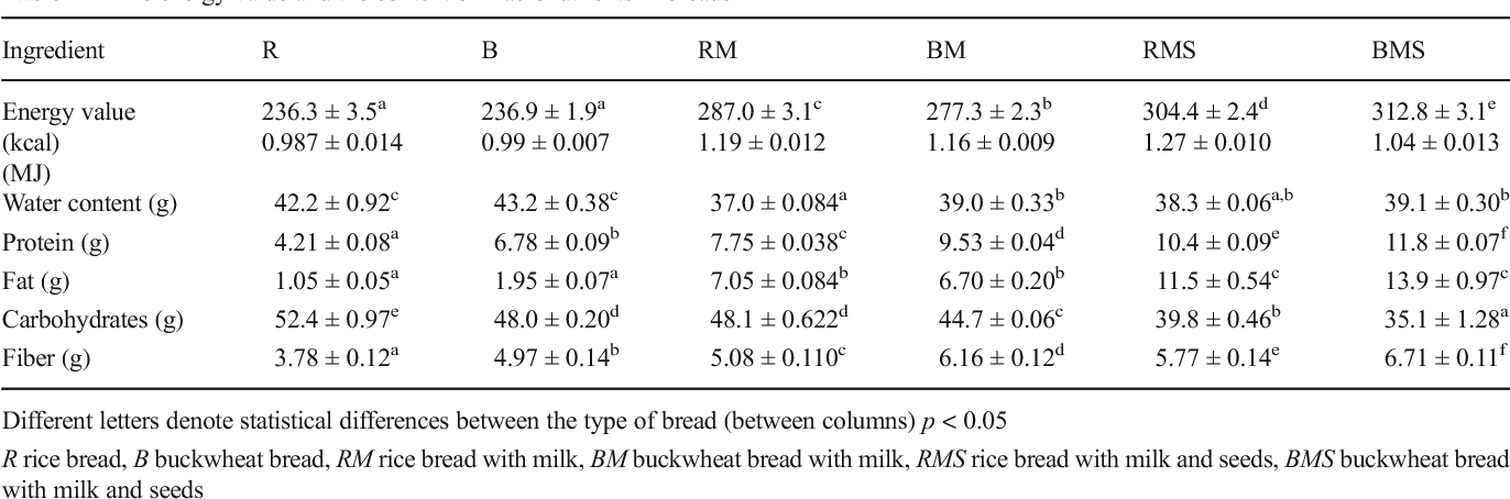 Table 2 The energy value and the content of macronutrients in breads