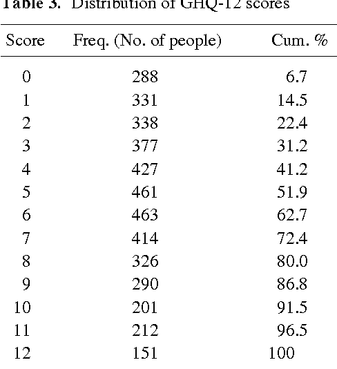 Table 3 Distribution Of GHQ 12 Scores
