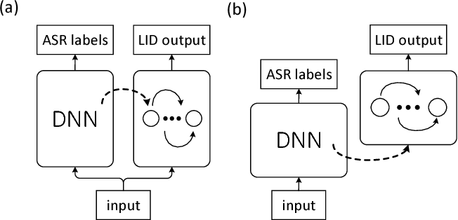 Figure 1 for Phonetic Temporal Neural Model for Language Identification