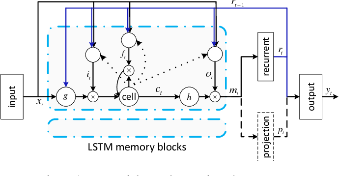 Figure 2 for Phonetic Temporal Neural Model for Language Identification