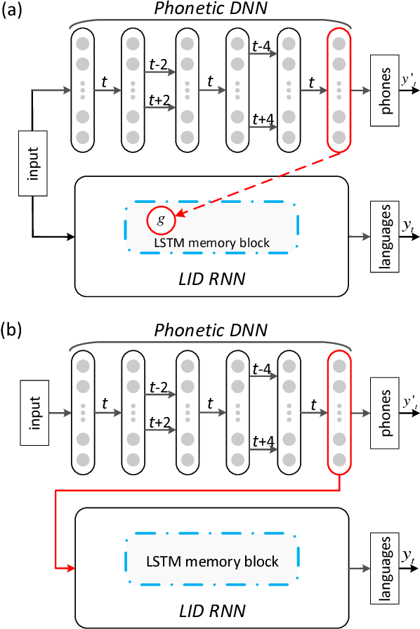 Figure 3 for Phonetic Temporal Neural Model for Language Identification