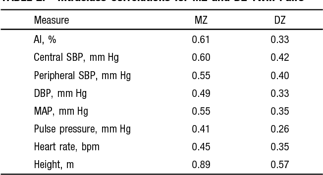 TABLE 2. Intraclass Correlations for MZ and DZ Twin Pairs