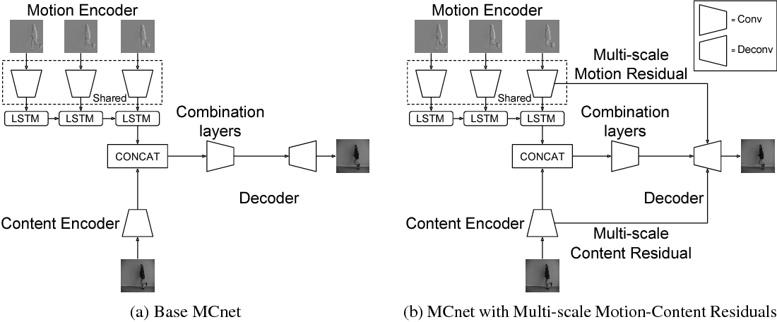 Figure 1 for Decomposing Motion and Content for Natural Video Sequence Prediction