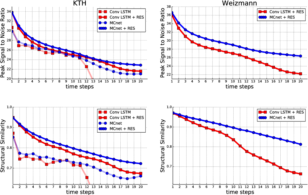 Figure 2 for Decomposing Motion and Content for Natural Video Sequence Prediction