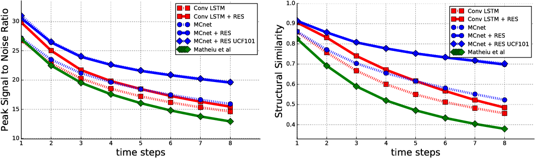 Figure 4 for Decomposing Motion and Content for Natural Video Sequence Prediction
