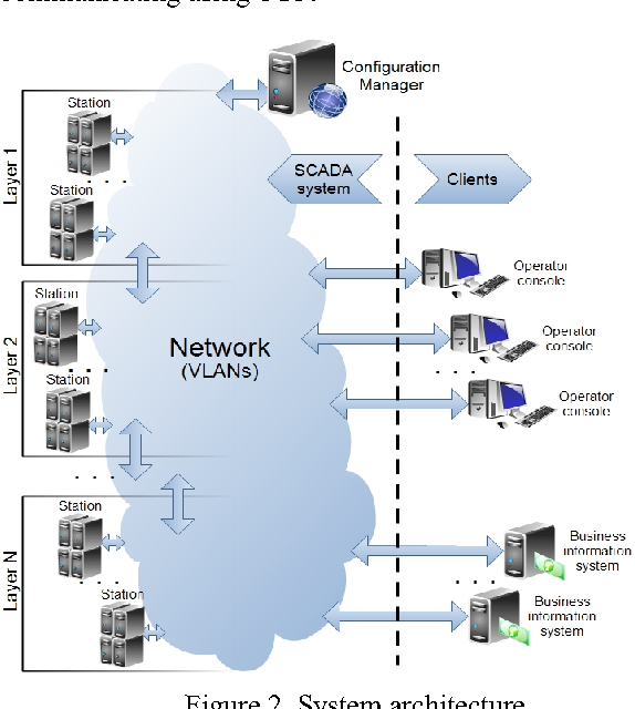 Figure 2 from High-Performance Networked SCADA Architecture