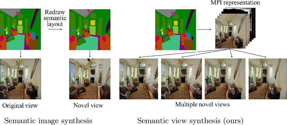 Figure 2 for Semantic View Synthesis