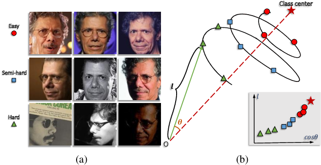 Figure 1 for MagFace: A Universal Representation for Face Recognition and Quality Assessment