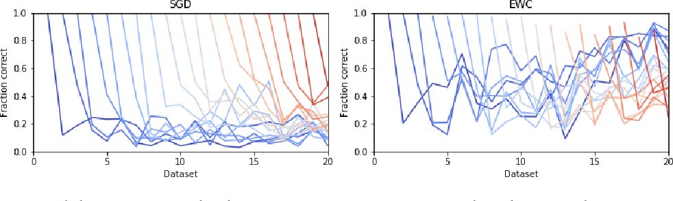 Figure 3 for Generative Adversarial Network Training is a Continual Learning Problem