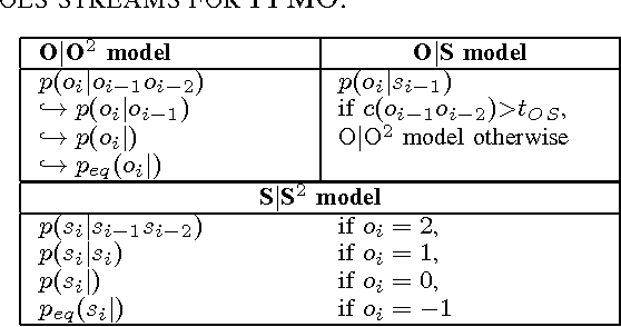Table Ii From Adaptive Compression Based Models Of Chinese Text