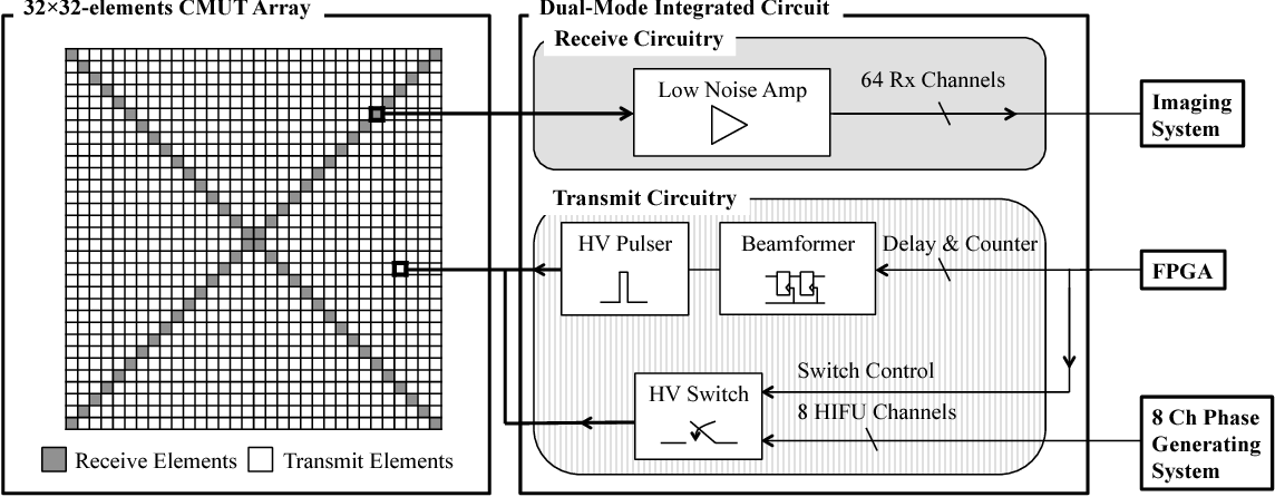 Dual-mode integrated circuit for imaging and HIFU with 2-D CMUT ...