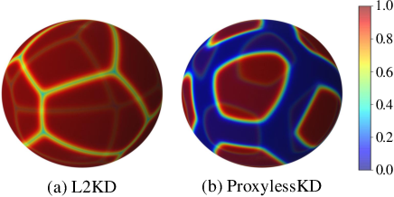 Figure 1 for ProxylessKD: Direct Knowledge Distillation with Inherited Classifier for Face Recognition