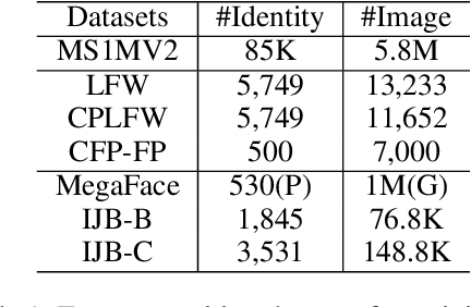 Figure 2 for ProxylessKD: Direct Knowledge Distillation with Inherited Classifier for Face Recognition