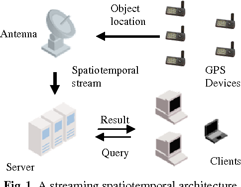 Fig. 1. A streaming spatiotemporal architecture.