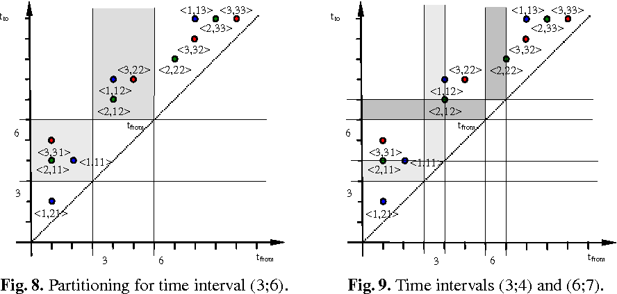 Fig. 8. Partitioning for time interval (3;6).