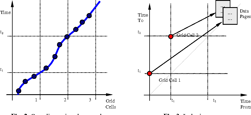 Fig. 2. One dimensional example. Time From
