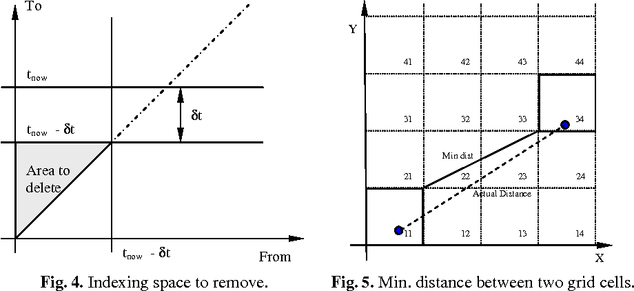 Fig. 4. Indexing space to remove.