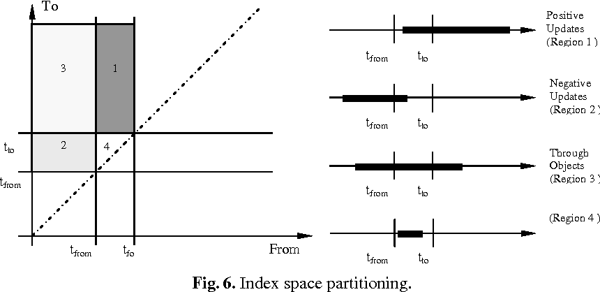 Fig. 6. Index space partitioning.