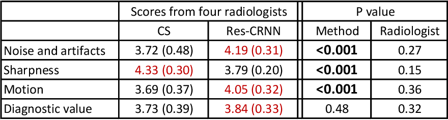 Figure 3 for Real-Time Cardiac Cine MRI with Residual Convolutional Recurrent Neural Network