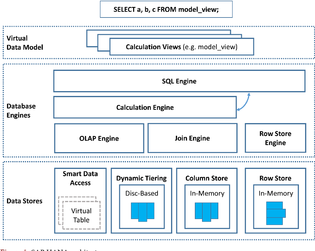 PDF] High Performance Analytics with SAP HANA Virtual Models