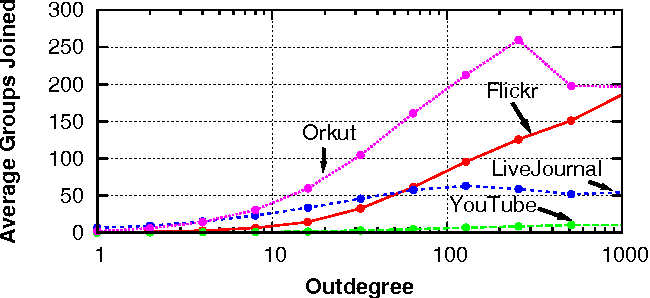 Figure 11: Outdegree versus average number of groups joined by users. Users with more links tend to be members of many groups.