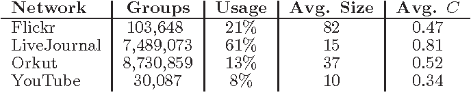 Table 5: Table of the high-level properties of network groups including the fraction of users which use group features, average group size, and average group clustering coefficient.