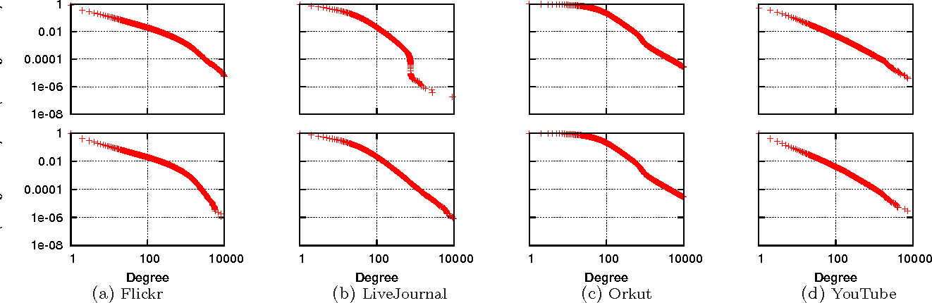 Figure 2: Log-log plot of outdegree (top) and indegree (bottom) complementary cumulative distribution functions (CCDF). All social networks show properties consistent with power-law networks.