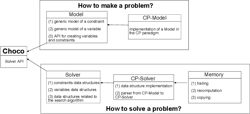 Figure 1 from Choco: an Open Source Java Constraint Programming