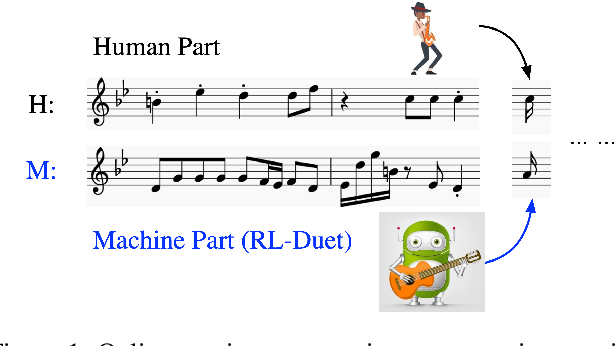Figure 1 for RL-Duet: Online Music Accompaniment Generation Using Deep Reinforcement Learning
