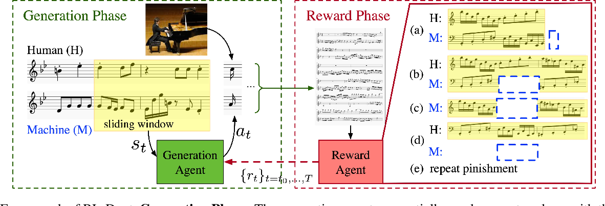 Figure 4 for RL-Duet: Online Music Accompaniment Generation Using Deep Reinforcement Learning