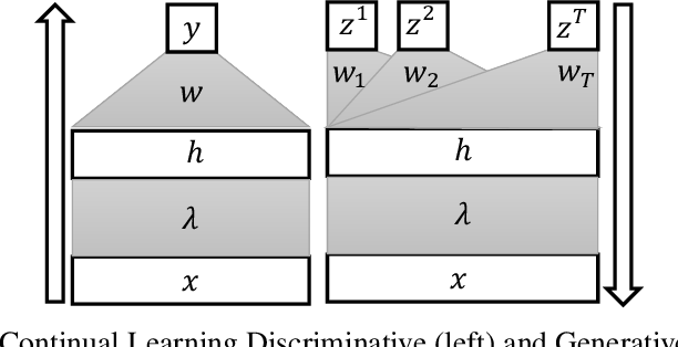 Figure 3 for Bilevel Continual Learning