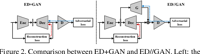 Figure 3 for Decoupled Learning for Conditional Adversarial Networks