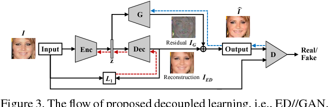 Figure 4 for Decoupled Learning for Conditional Adversarial Networks