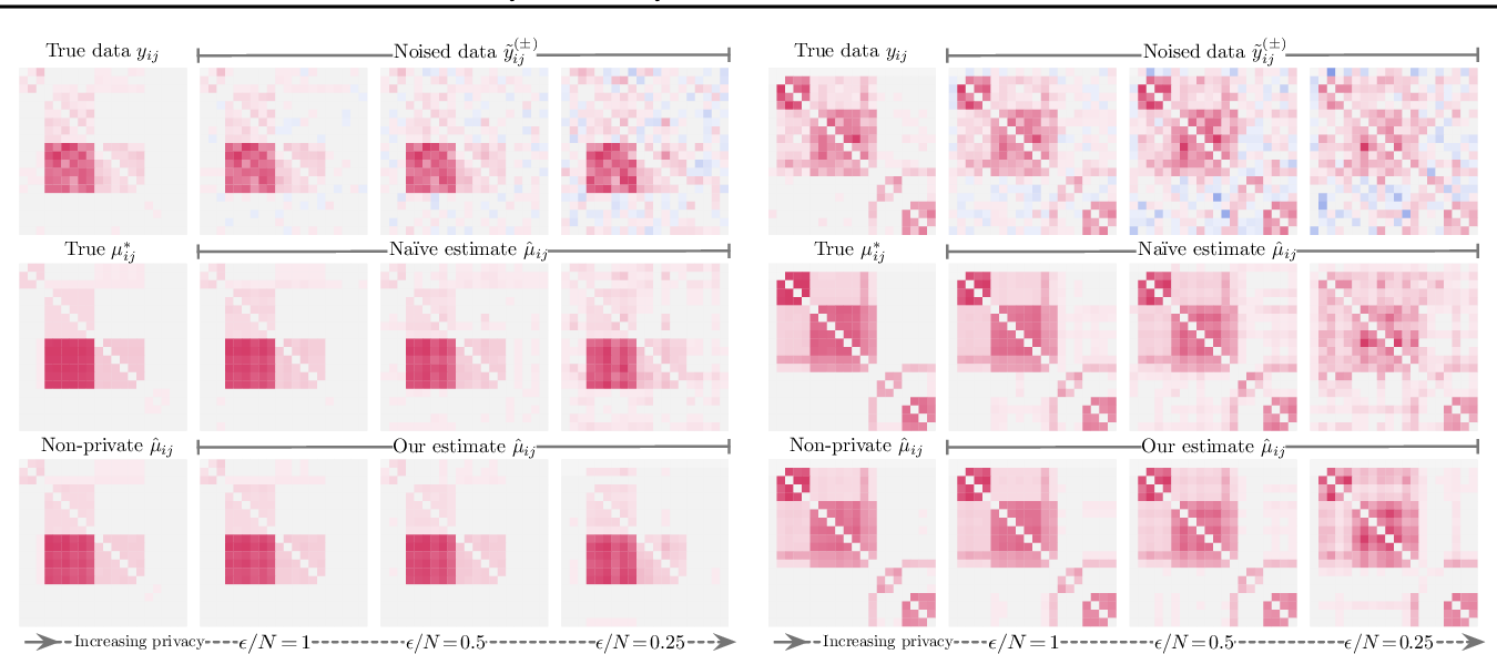 Figure 1 for Locally Private Bayesian Inference for Count Models