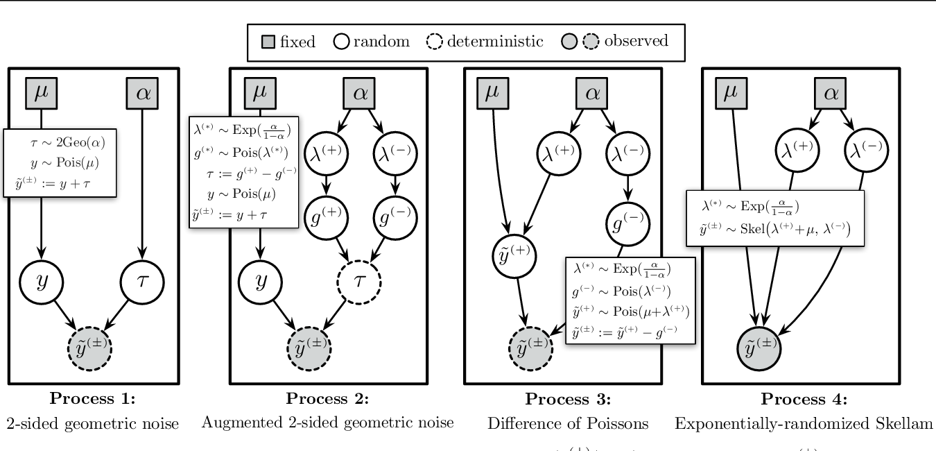 Figure 2 for Locally Private Bayesian Inference for Count Models