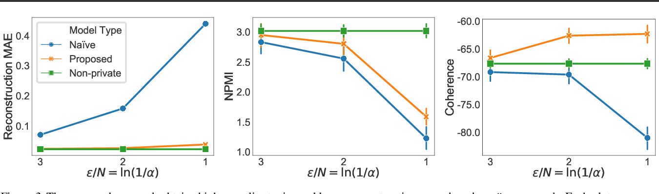 Figure 3 for Locally Private Bayesian Inference for Count Models