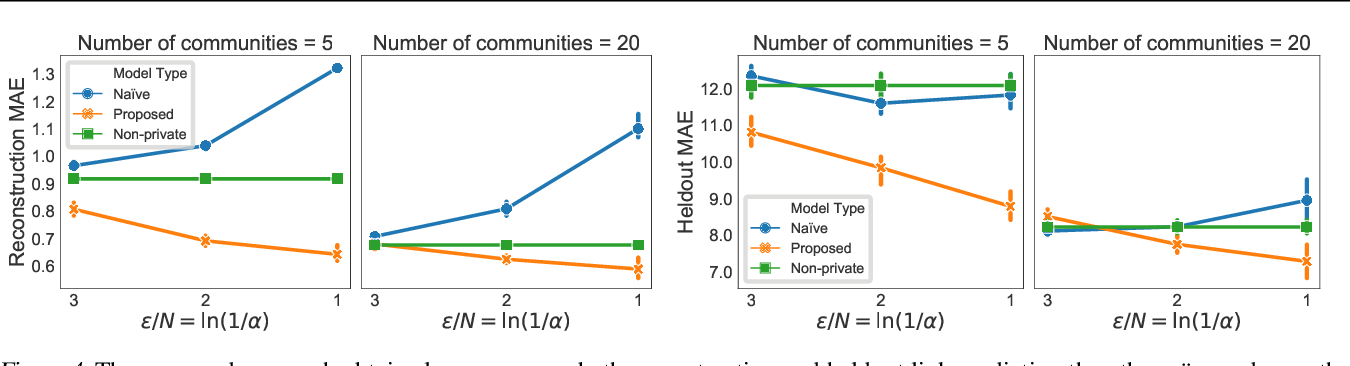 Figure 4 for Locally Private Bayesian Inference for Count Models