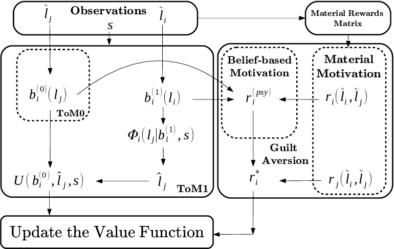 Figure 2 for Theory of Mind with Guilt Aversion Facilitates Cooperative Reinforcement Learning