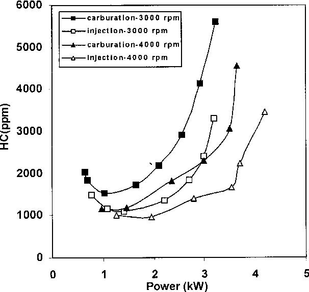fig  13— comparison of hc emissions