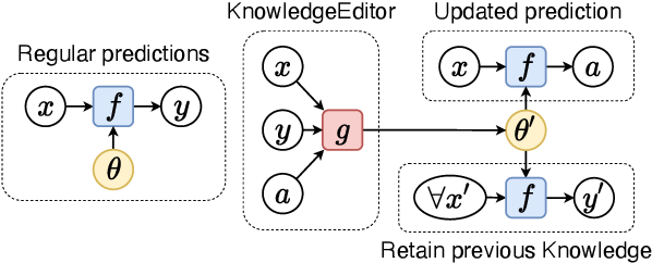 Figure 1 for Editing Factual Knowledge in Language Models