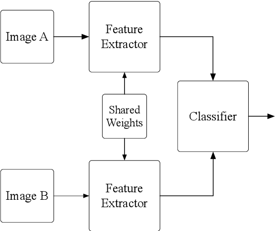 Figure 1 for SELM: Siamese Extreme Learning Machine with Application to Face Biometrics