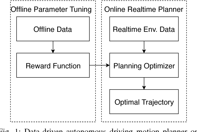 Figure 1 for An Auto-tuning Framework for Autonomous Vehicles