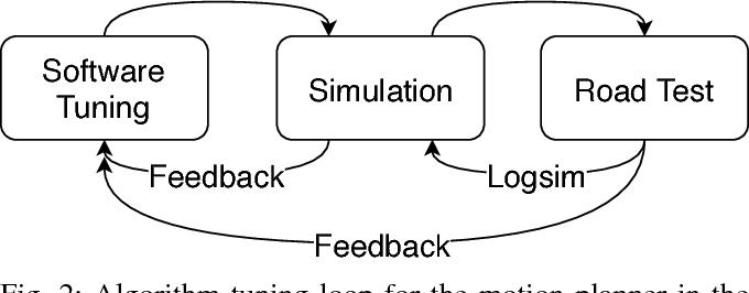 Figure 2 for An Auto-tuning Framework for Autonomous Vehicles